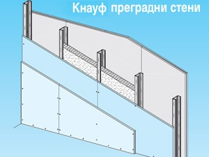 преградна стена на конструкция